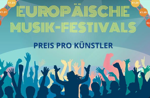 Europäische Festivals 2018: Wo bekommt man am meisten für sein Geld?