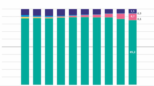 Vinyl – Umsatzentwicklung in den letzten Jahren